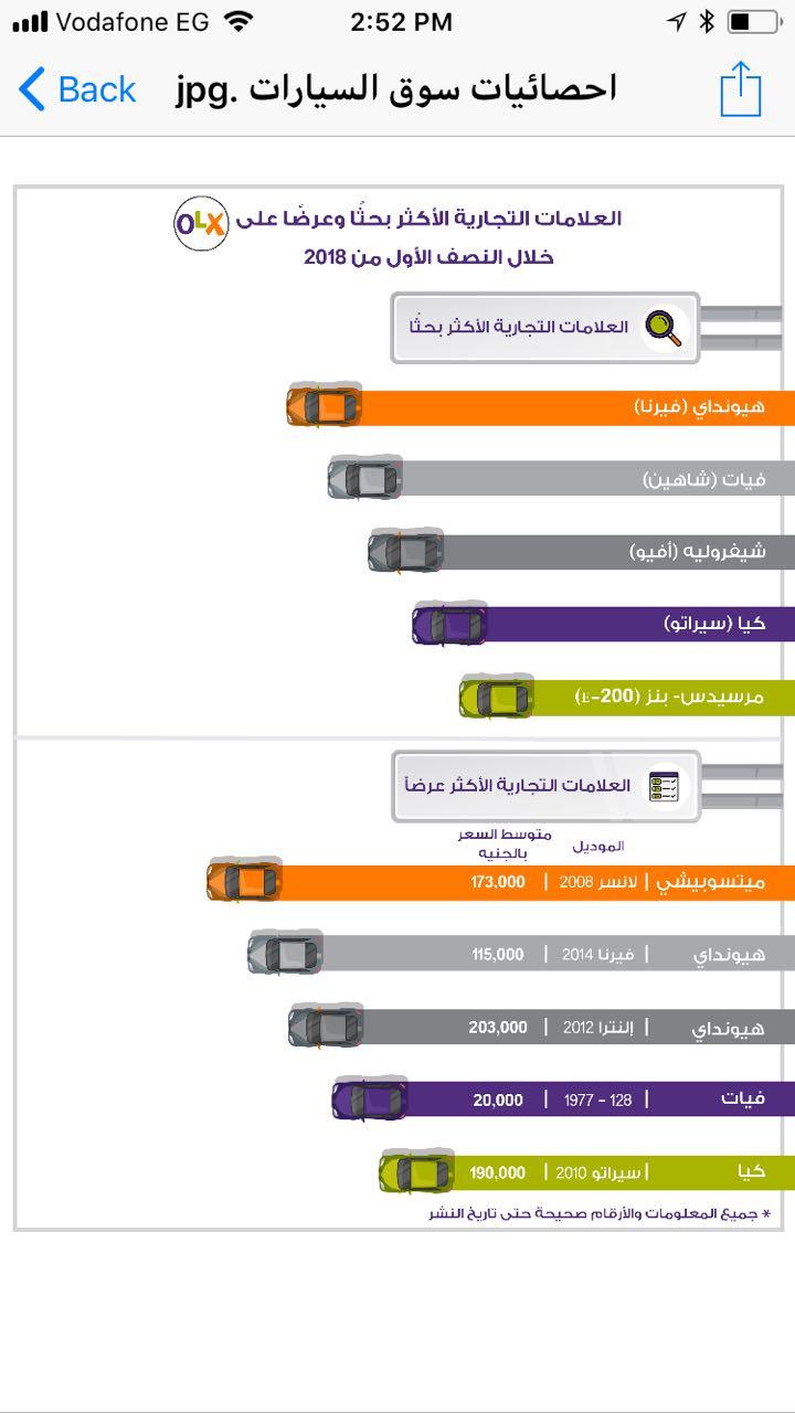 السيارات الكورية واليابانية والألمانية الصنع الأعلى بحثاً على أوليكس مصر