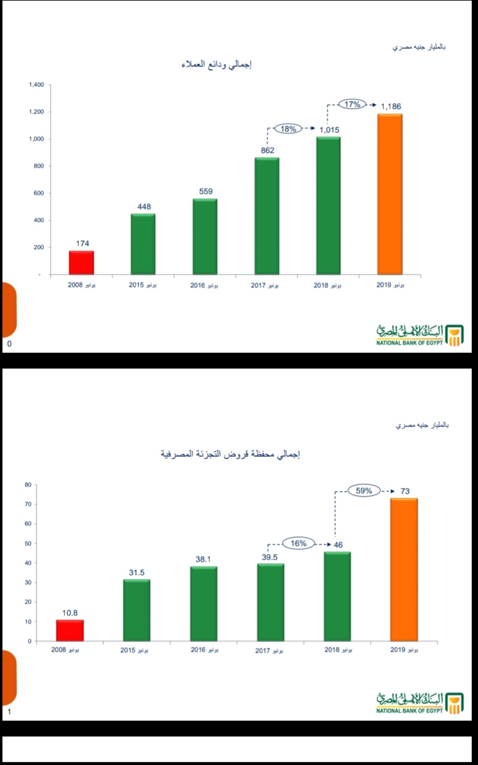 73مليار جنيه اجمالي حجم قروض التجزئة المصرفية بالبنك الأهلي المصري