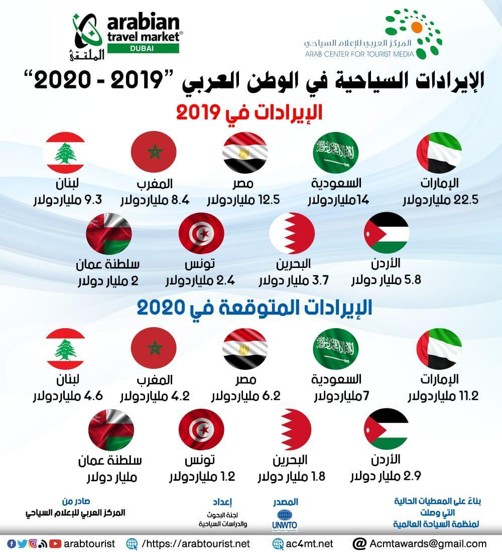 العربي للإعلام السياحي :مصر والإمارات والسعودية أكثر الدول العربية تضررا