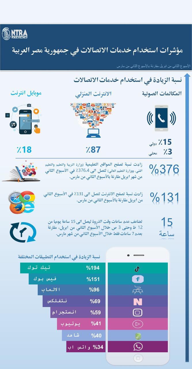 ارتفاع مؤشرات استخدام خدمات الاتصالات خلال شهري مارس وأبريل