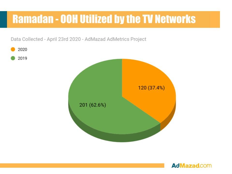 دراسة لـ ـAdMazad تؤكد: أكثر من 50 ٪ من إعلانات الطرق بالقاهرة خالية