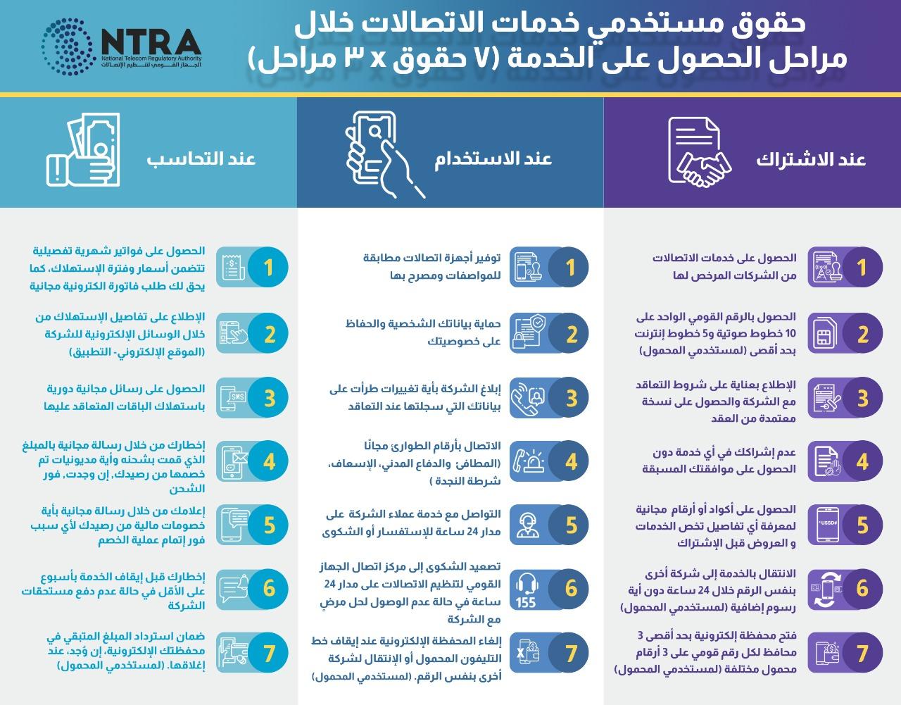 تنظيم الاتصالات يصدر قائمة بأهم حقوق المستخدمين لدى شركات الاتصالات العاملة بالسوق المصرية