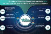248 مليون درهم إيرادات مجموعة