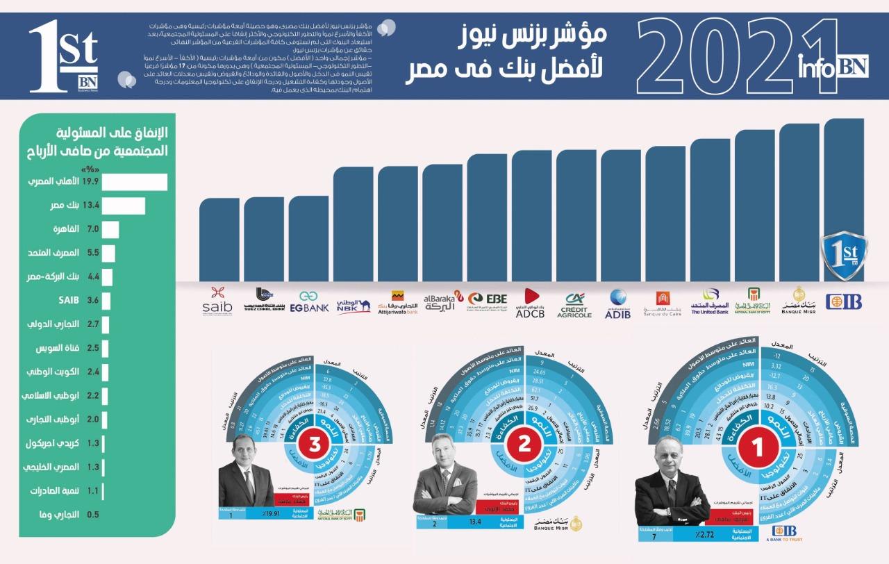 بنك مصر الأسرع نموا.. و