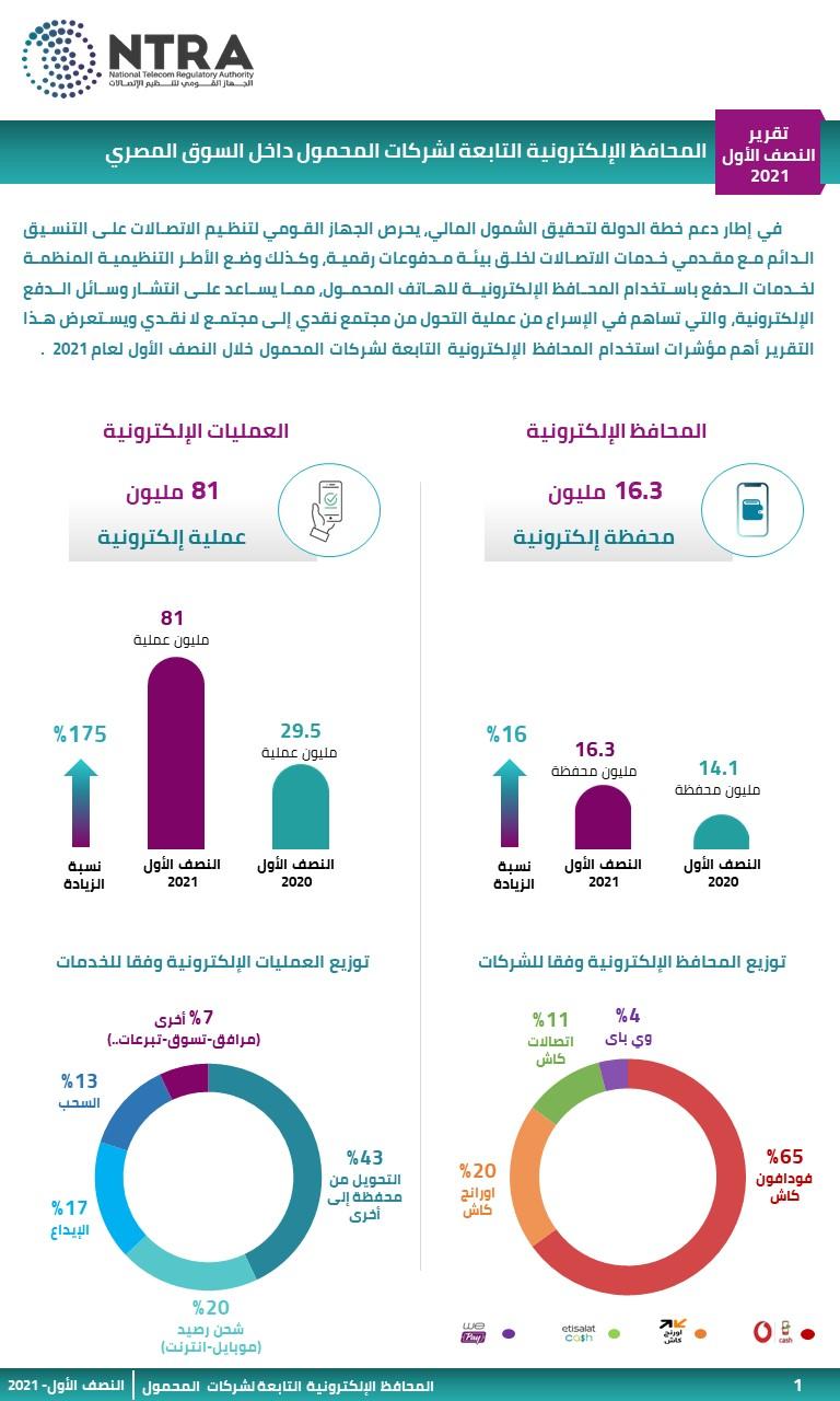 . جهاز تنظيم الاتصالات : 16.3 مليون محفظة  محمول إلكترونية في مصر والعمليات المنفذة 81 مليونا